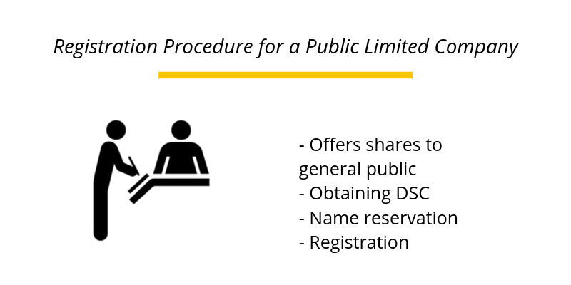 Registration Procedure for a Public Limited Company