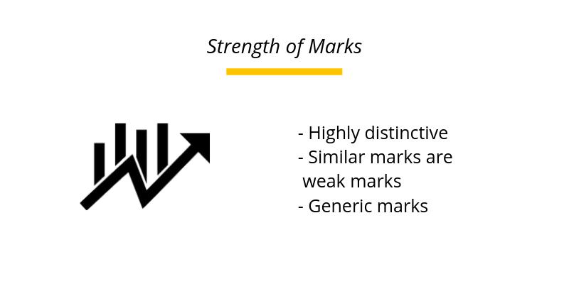 Strength of Marks