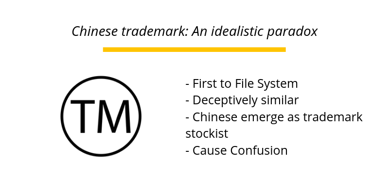 Chinese trademark: An idealistic paradox
