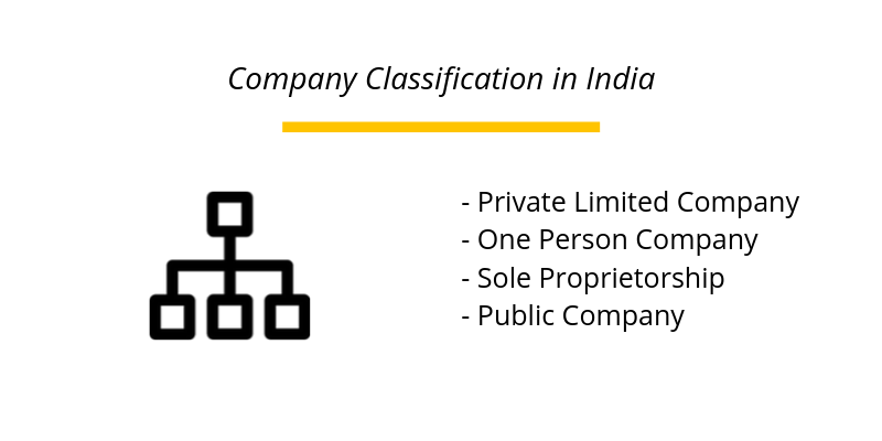 Company Classification in India