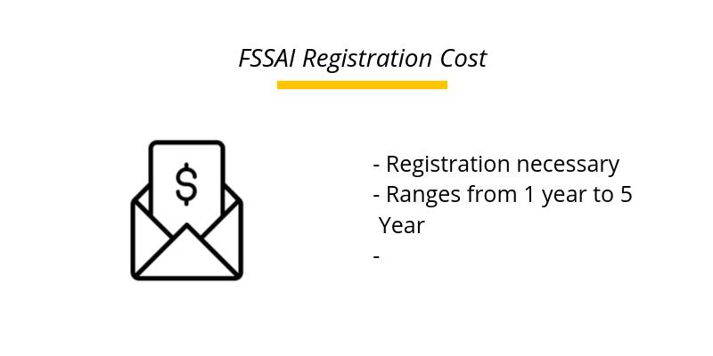 FSSAI Registration Cost