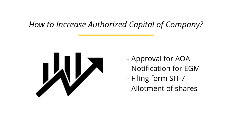 How to Increase Authorized Capital of Company?