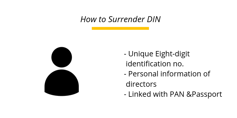How to Surrender DIN