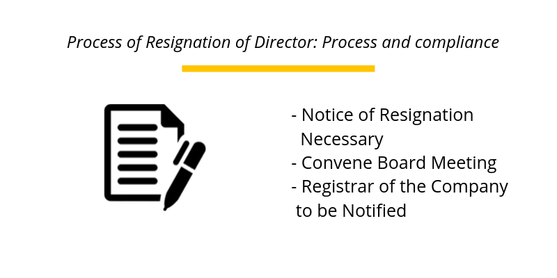 Process of Resignation of Director: Process and compliance
