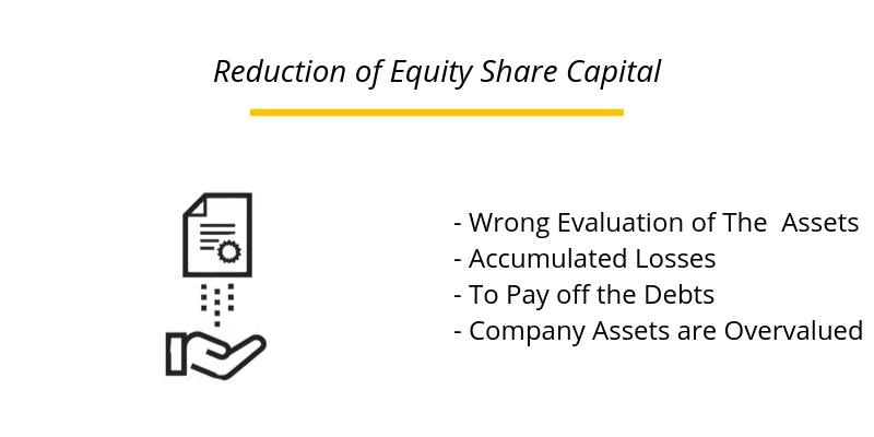 Reduction of Equity Share Capital