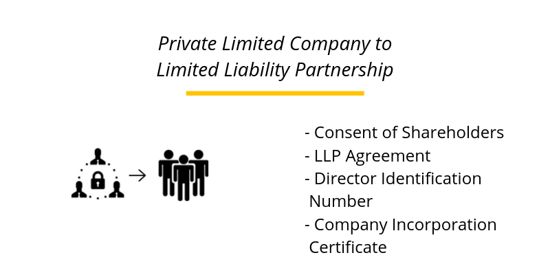Private Limited Company to Limited Liability Partnership