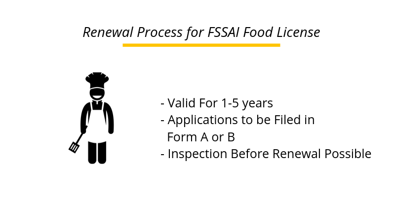 Renewal Process for FSSAI Food License
