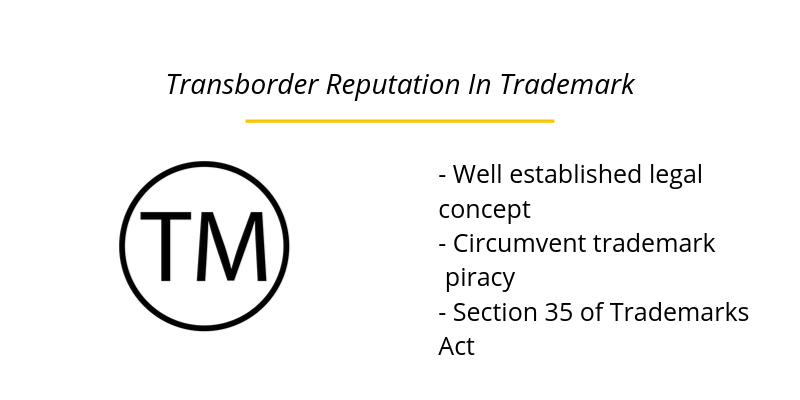 Transborder Reputation In Trademark