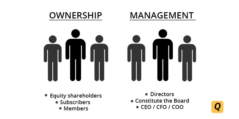 Managemenr and Ownership