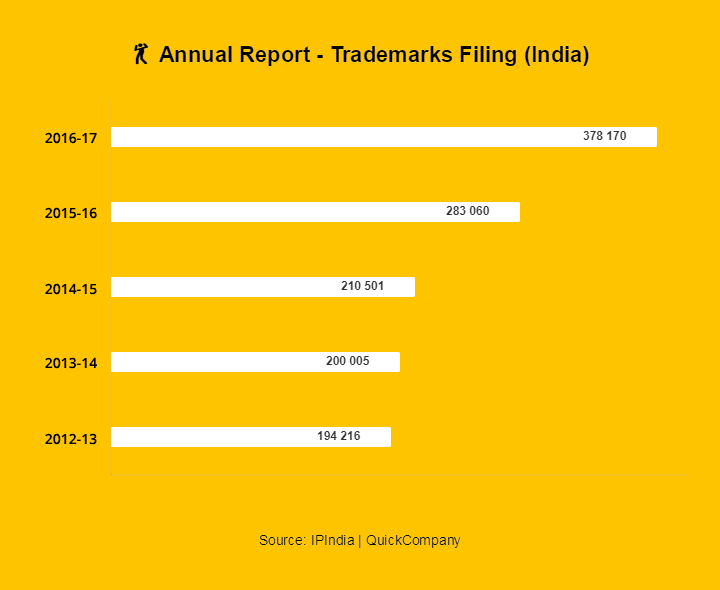 annual trademark filing report india