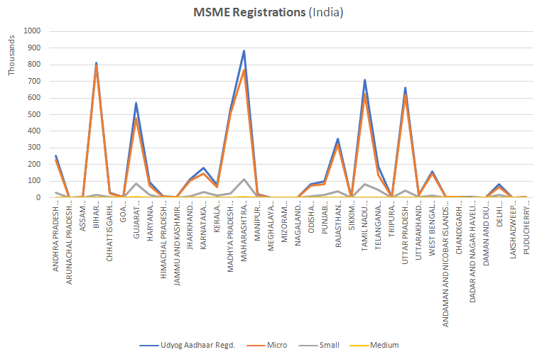 Registration in India