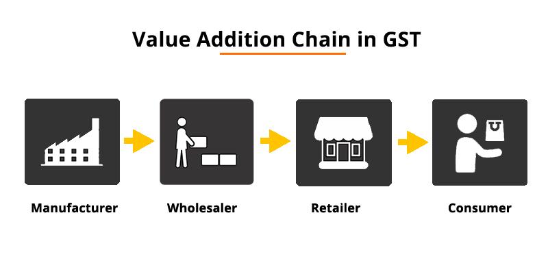 Value Addition Chain
