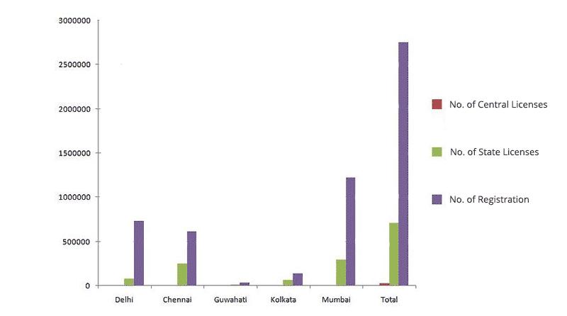 FSSAI data graph
