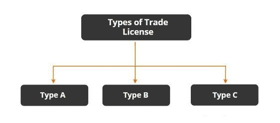 types of trade kicence