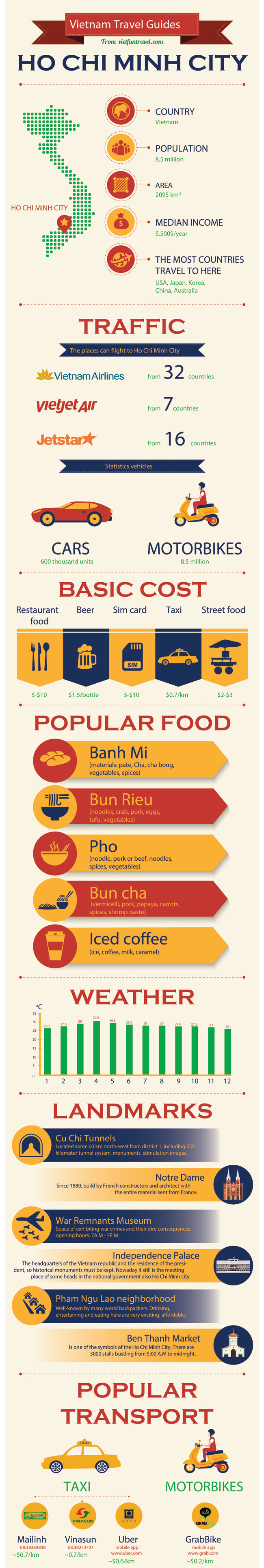 ho chi minh city infographics