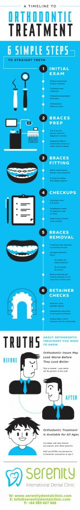 timeline of orthodontic treatment