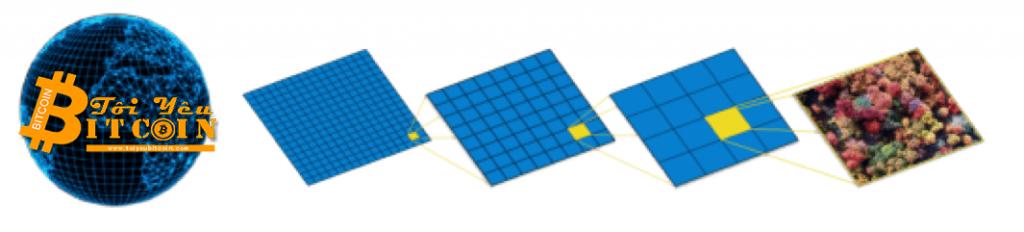 Sức mạnh của công cụ lập bản đồ Soar