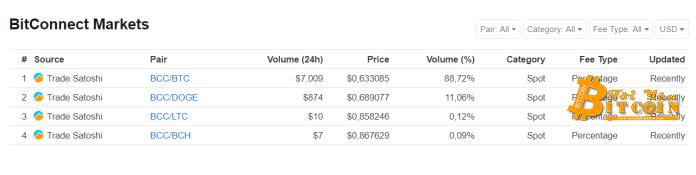 Thống kê các cặp tỉ giá BitConnect trên Satoshi Trade, theo CoinMarketCap