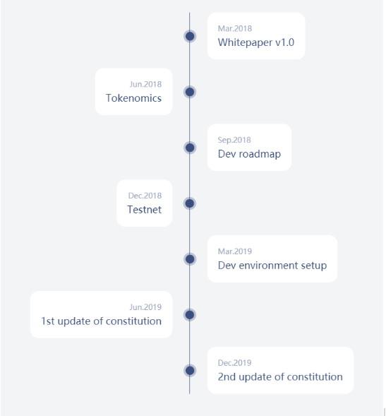 Lộ trình phát triển của dự án Genesis