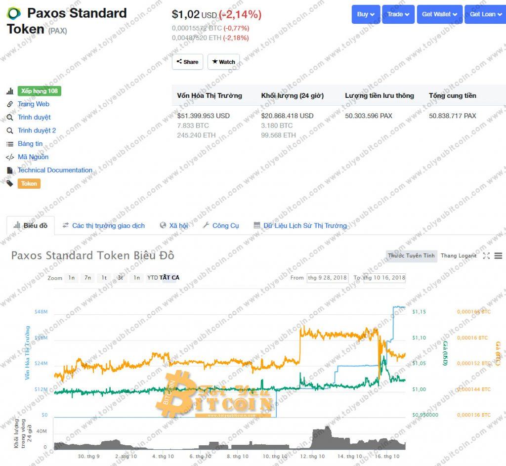Tỷ giá PAX token
