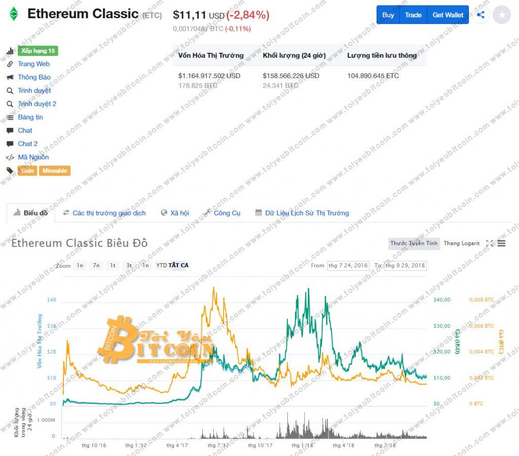 Tỷ giá đồng tiền ảo ETC coin