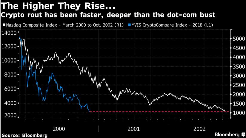 Mặc dù mức tăng trưởng cao hơn nhưng sự suy giảm của crypto