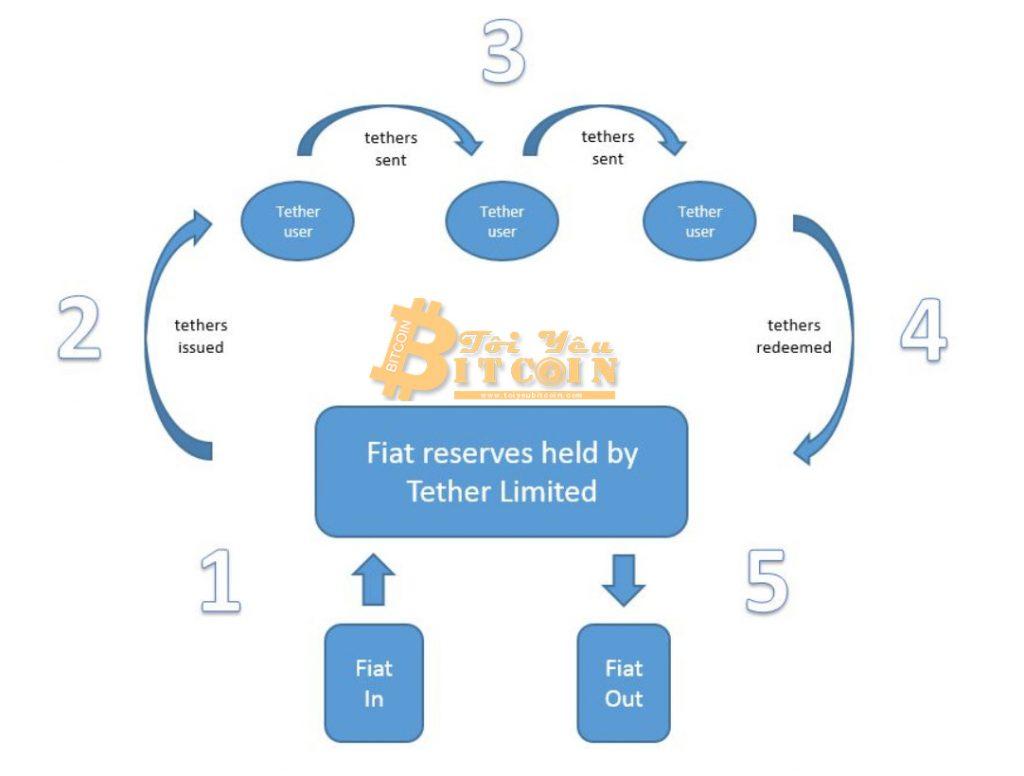 Cách thức hoạt động của Tether USDT