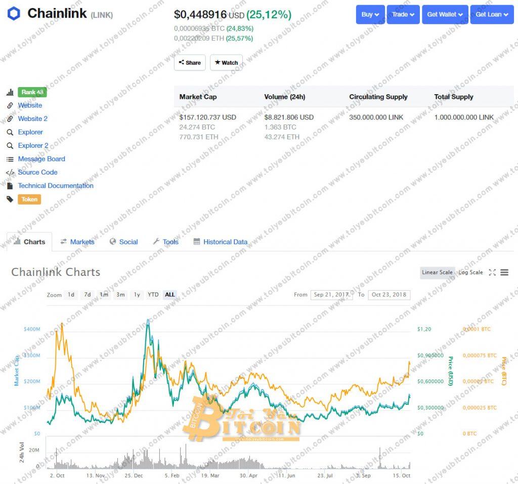 Tỷ giá Chainlink
