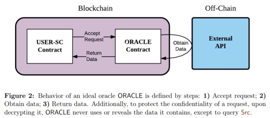 Sơ đồ hoạt động của Chainlink như một nền tảng xử lý các hợp đồng off-chain