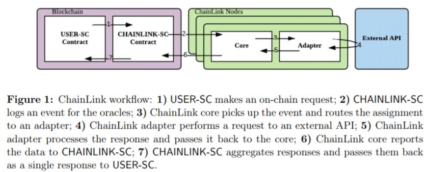 Sơ đồ hoạt động của Chainlink như một nền tảng xử lý các hợp đồng on-chain