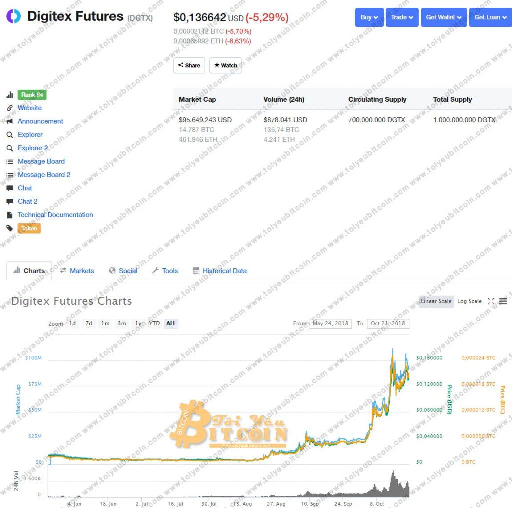 Tỷ giá Digitex Futures