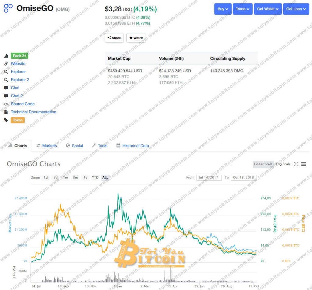 Tỷ giá OmiseGO