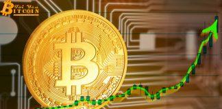 Bitcoin đang mạnh mẽ tiến nhanh về vùng 6.800 USD.