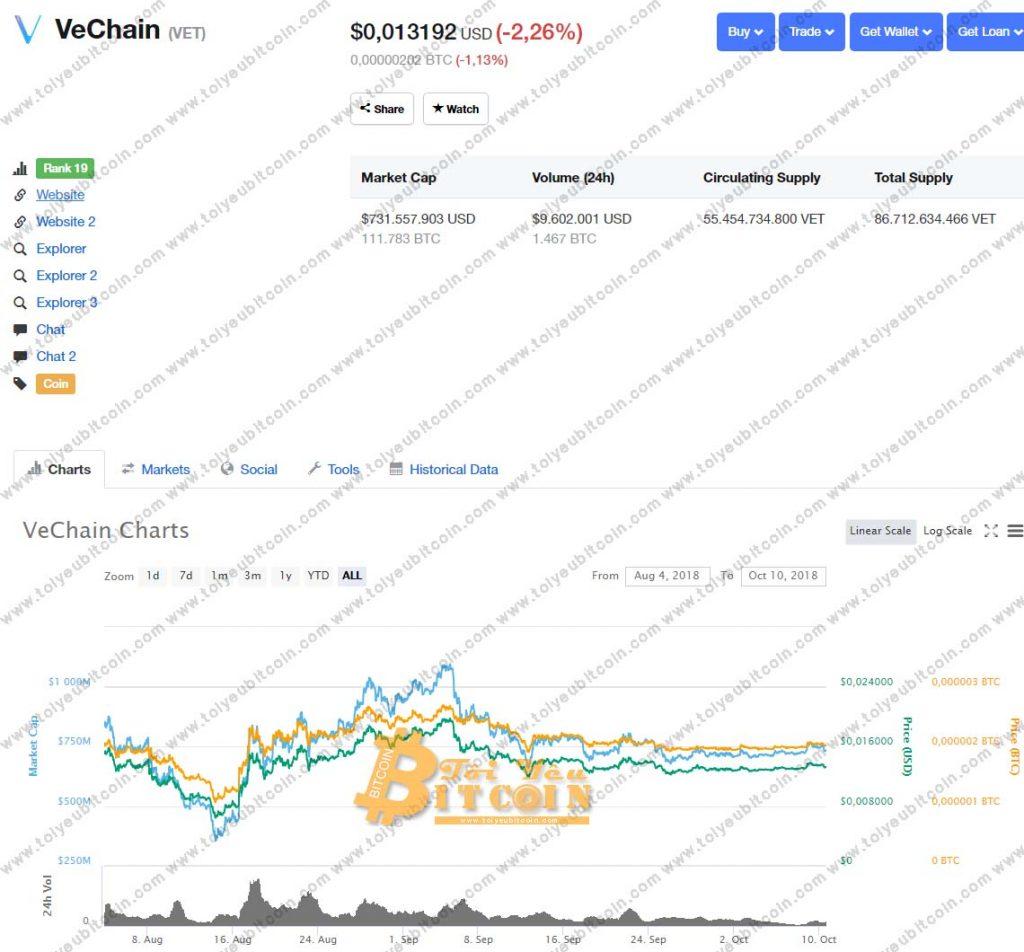Tỷ giá VeChain coin