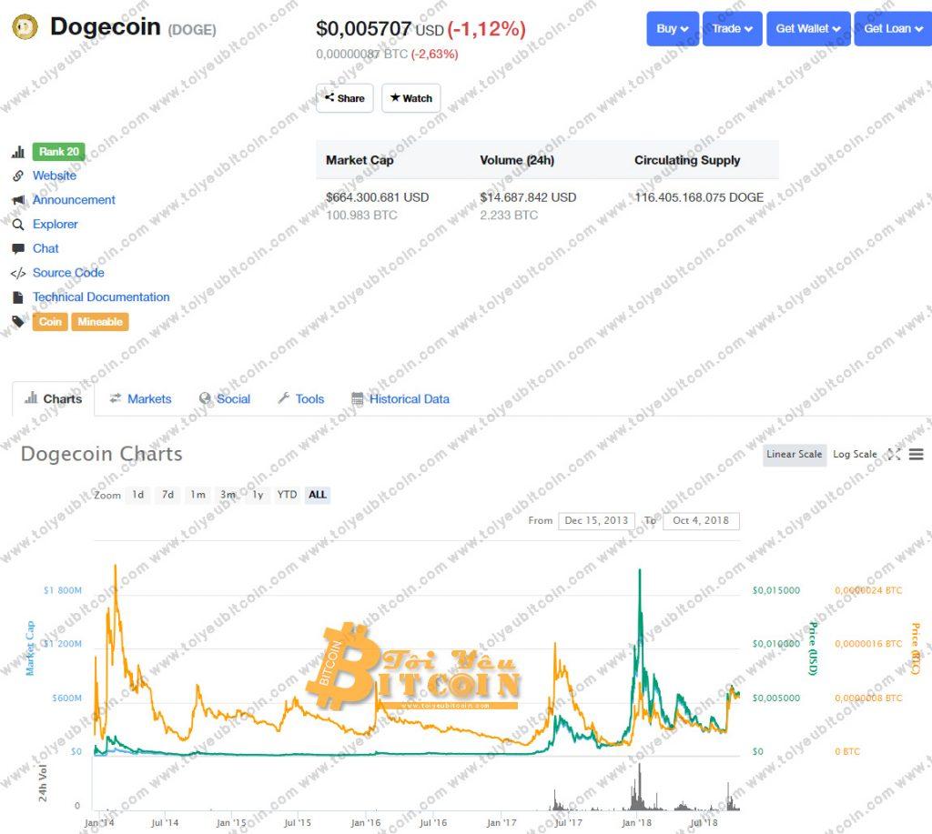 Tỷ giá Dogecoin