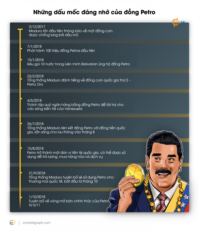 Những dấu mốc đáng nhớ của đồng tiền điện tử quốc gia Venezuela – Theo Cointelegraph