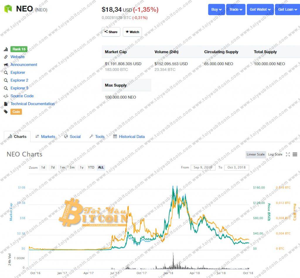 Tỷ giá NEO coin
