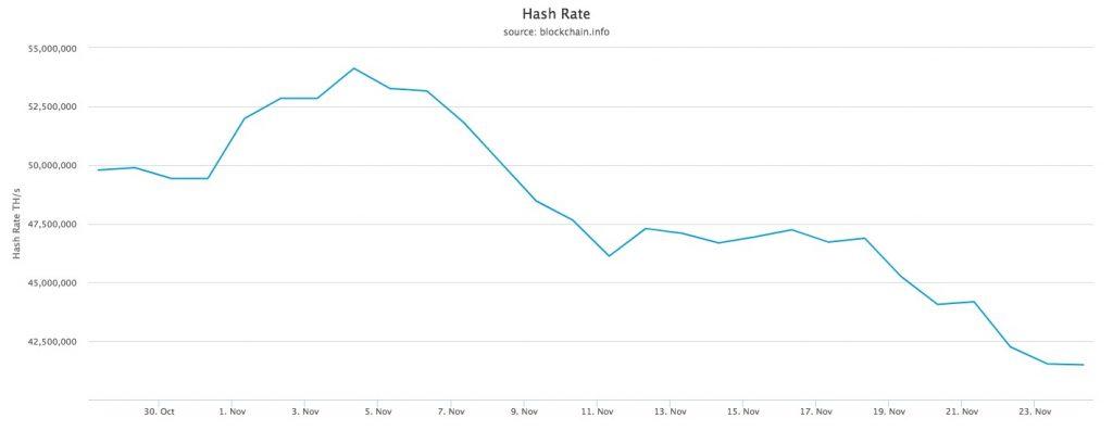 Sự suy sụp hashrate của mạng lưới Bitcoin, dữ liệu lấy từ Blockchain.com