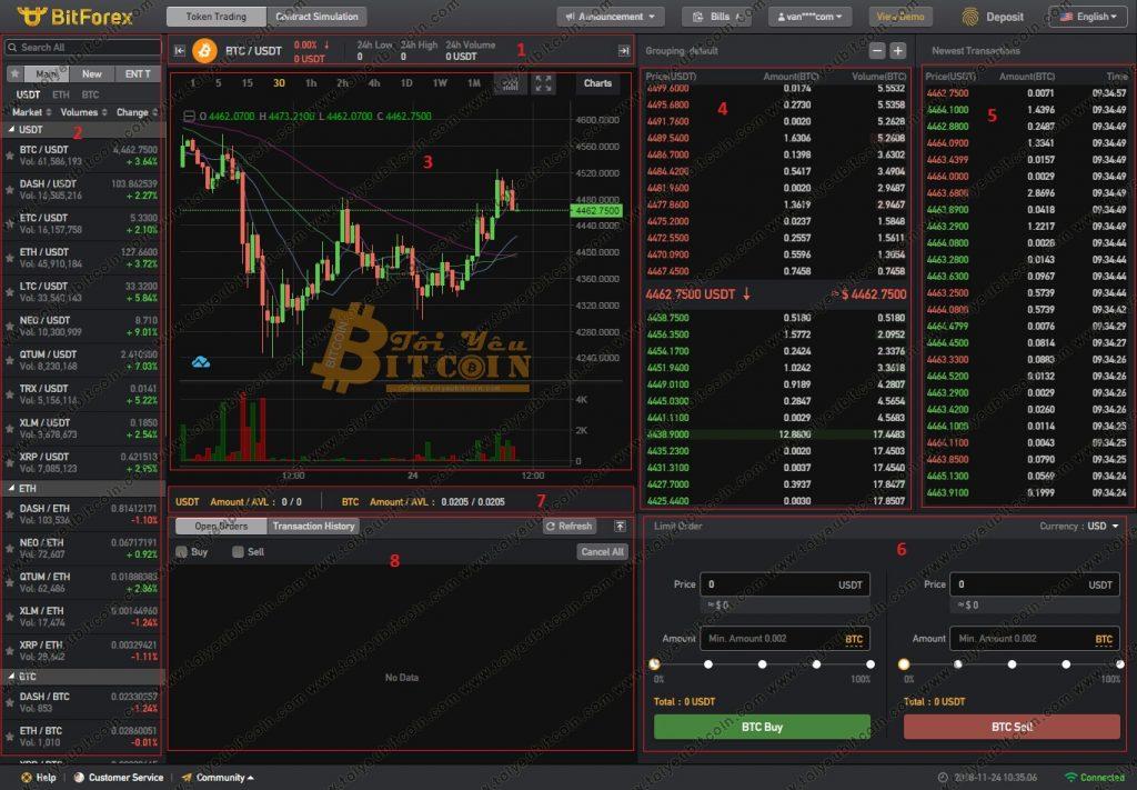 Cách trade coin trên sàn BitForex. Ảnh 2