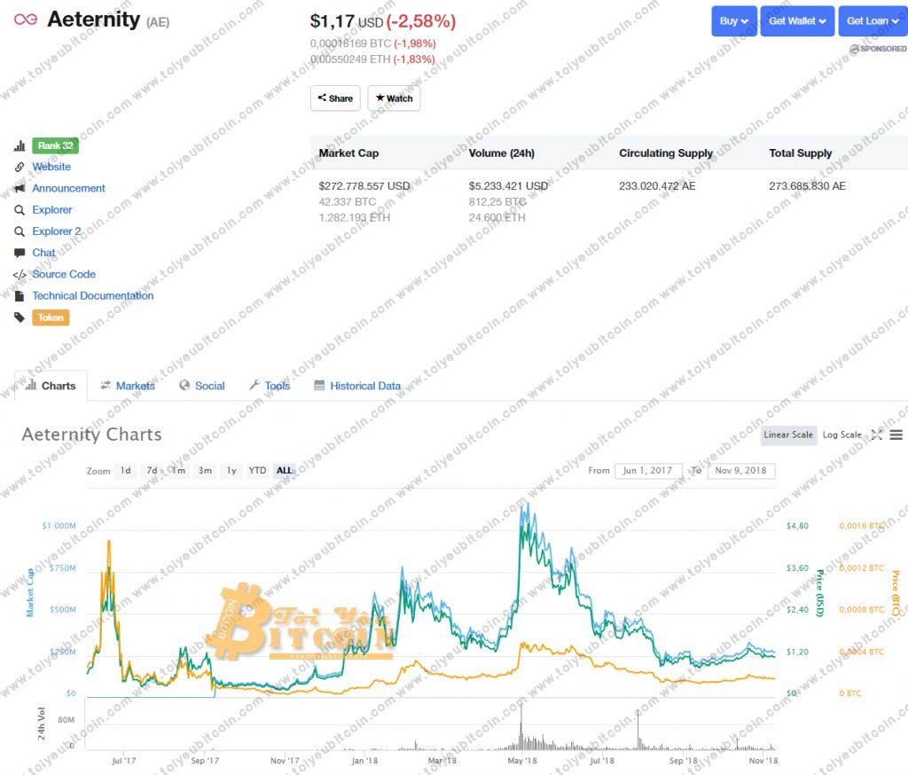 Tỷ giá Aeternity
