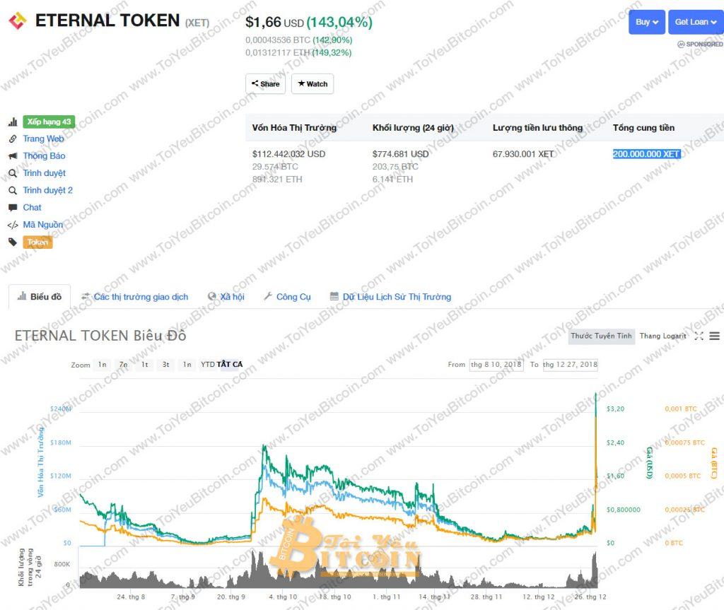 Tỷ giá Eternal Token