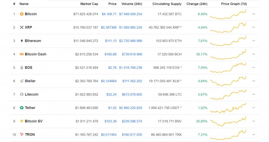 Biến động top 10 đồng tiền điện tử hàng đầu ở thời điểm 17:00 ngày 20.12, theo CoinMarketCap