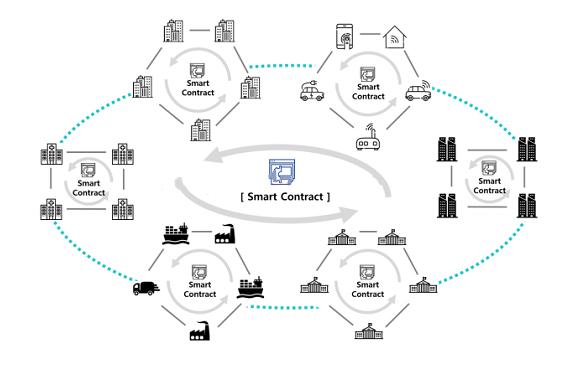 Cơ chế hoạt động của nền tảng ICON
