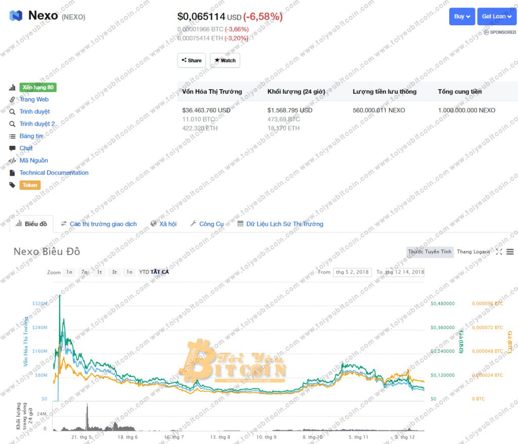 Tỷ giá Nexo