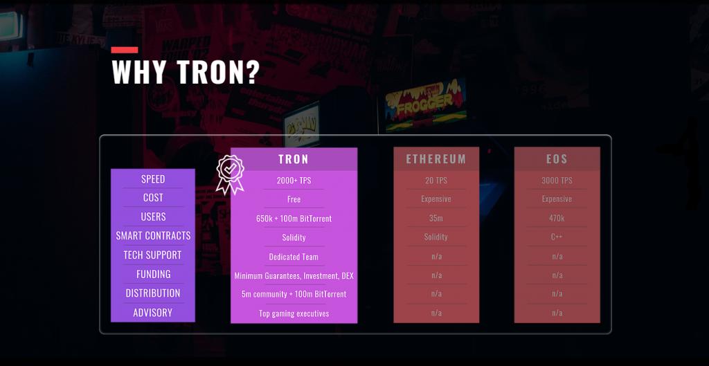 So sánh các đặc tính kỹ thuật của mạng lưới TRON với Ethereum và EOS. Nguồn: TRON Arcade