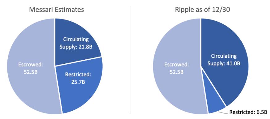Nguồn cung lưu thông XRP theo thống kê từ Messari và Ripple (Nguồn: Messari).