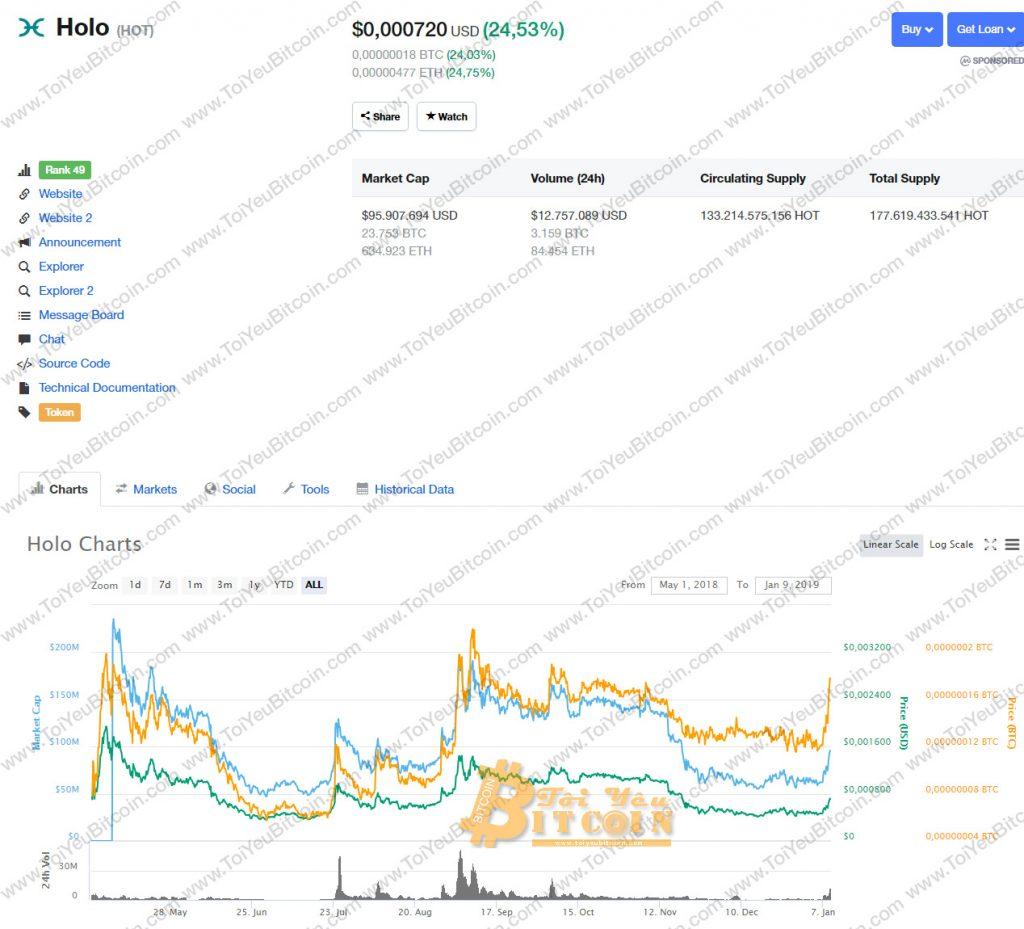 Tỷ giá Holo