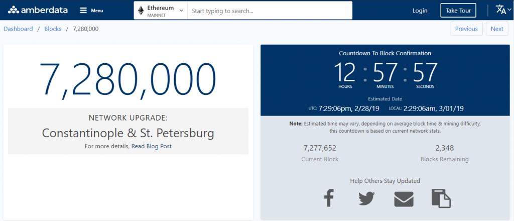 Tính đến 13:30 ngày 28/2 (giờ VN) thì còn đến hơn 12 tiếng nữa network Ethereum mới đạt đến block thứ 7.280.000.