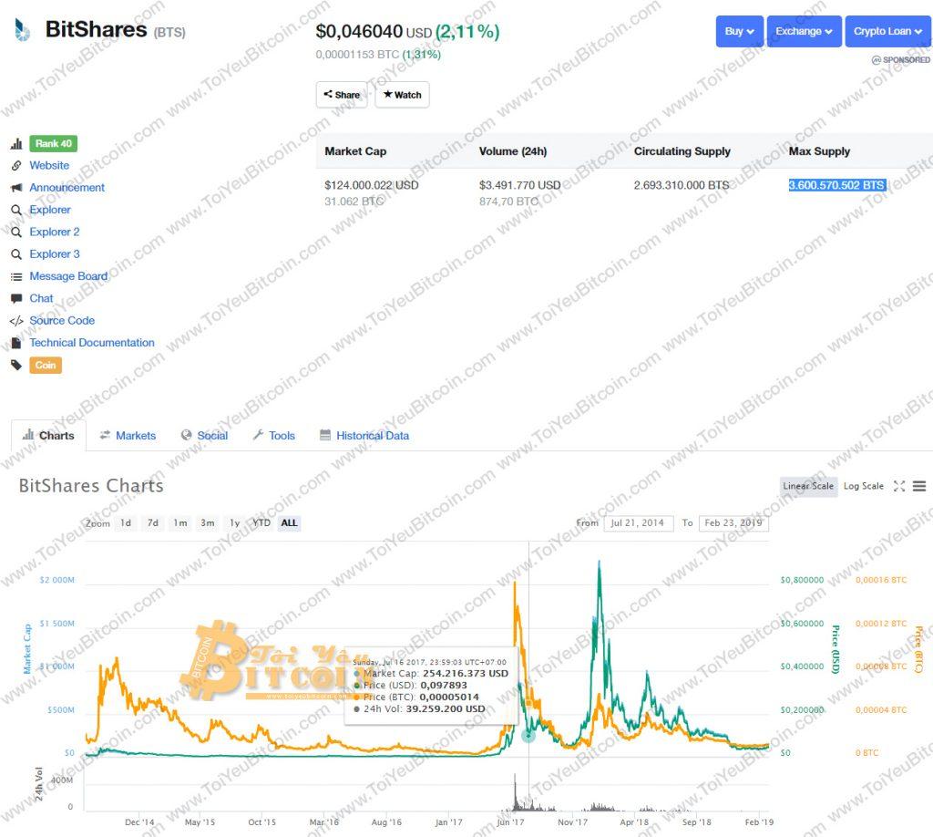 Tỷ giá Bitshares