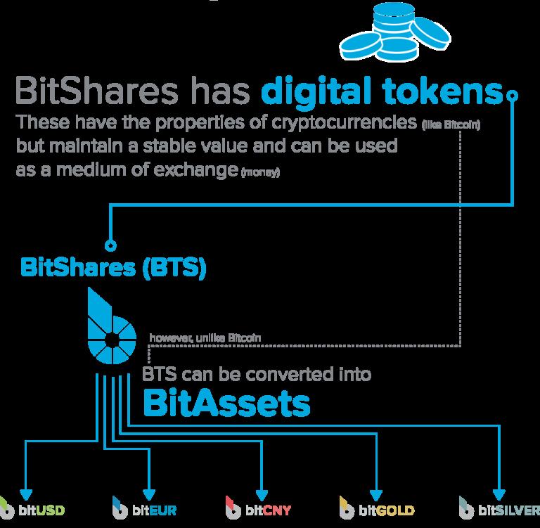 Các dịch vụ tài chính của BitShares
